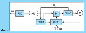 Драйверни схеми за променливотокови електродвигатели