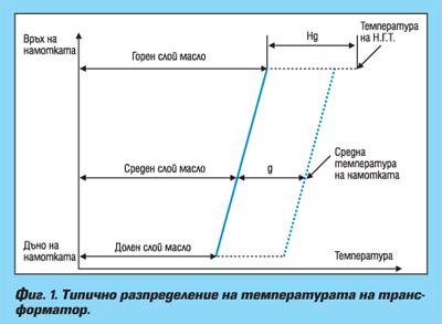 Определяне на остатъчния ресурс на изолацията на силови трансформатори