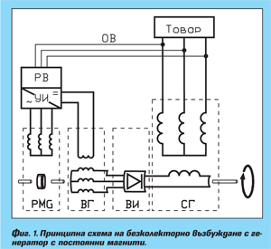 Аварийно електрозахранване с дизелови агрегати част 3