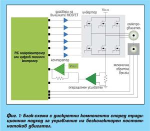 Методи за управление на BLDC електродвигатели