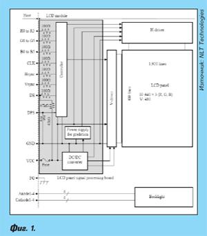 Модули на дисплеи