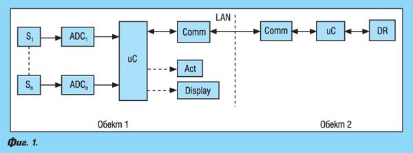 Модули и интегрални схеми за М2М комуникации
