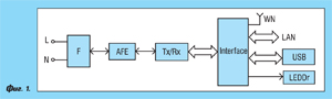 Интегрални схеми за комуникации по електрозахранващата мрежа