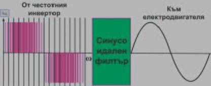 Синусоидални филтри за честотни инвертори