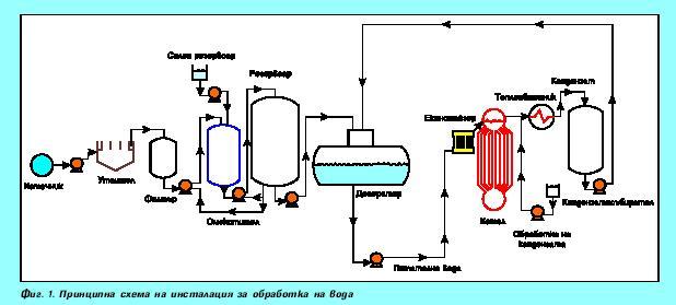 Водоподготовка на парни котли и парогенератори