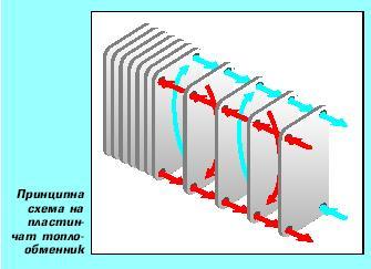 Пластинчати топлообменници