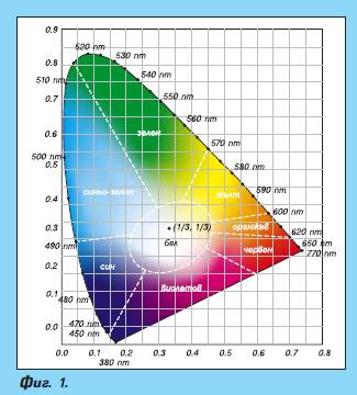 Нови мощни светодиоди за осветителни приложения