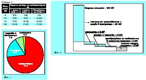 Енергийна ефективност и регулиране на системи за сгъстен въздух