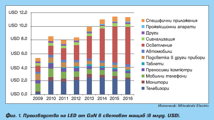 Мощни полупроводникови прибори от GaN и SiC