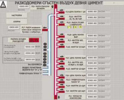 Онлайн система за измерване разход на сгъстен въздух в Девня Цимент