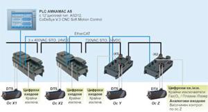 АМК предлага децентрализирана задвижваща и управляваща система за машини за плазмено рязане