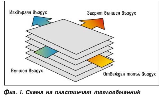 Топлообменници – рекуператори