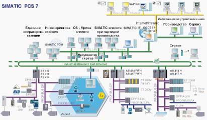 Пазарен дебют за PCS 7 - V6.1 на Siemens