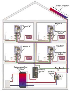 Апартаментни абонатни станции от Oventrop - бъдещето в жилищното строителство