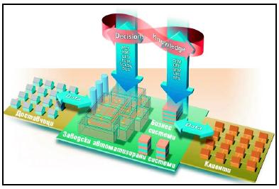 Производствени изпълнителни системи