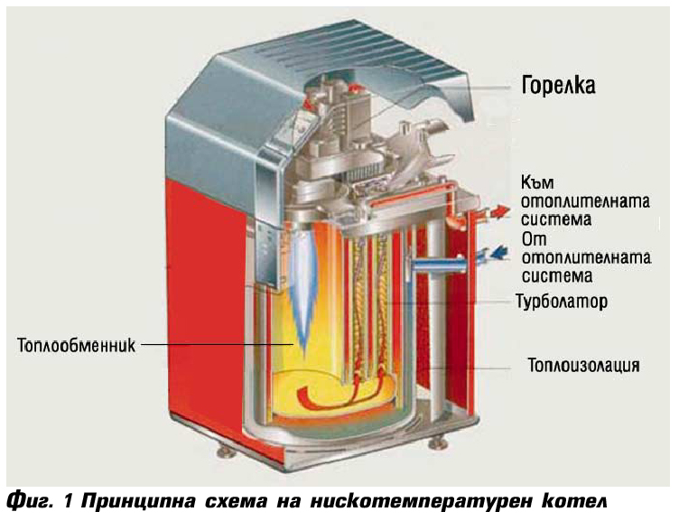Нискотемпературни отоплителни инсталации