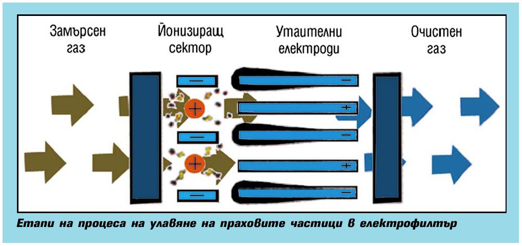 Електрофилтриране в индустрията