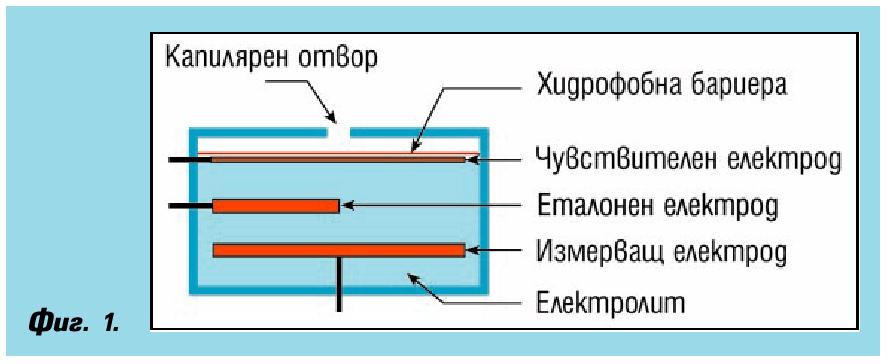 Методи за измерване на азотни окиси