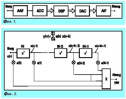 Цифрови сигнални процесори