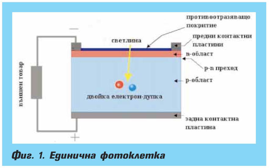Фотоволтаици