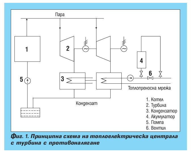 Когенерационни технологии