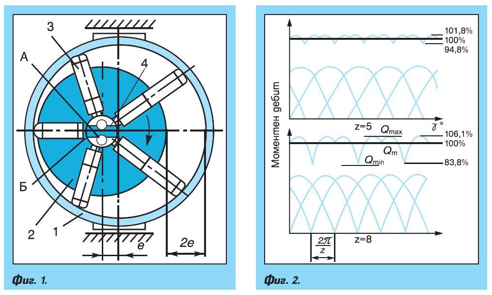 Бутални ротационни помпи и хидродвигатели – част 2