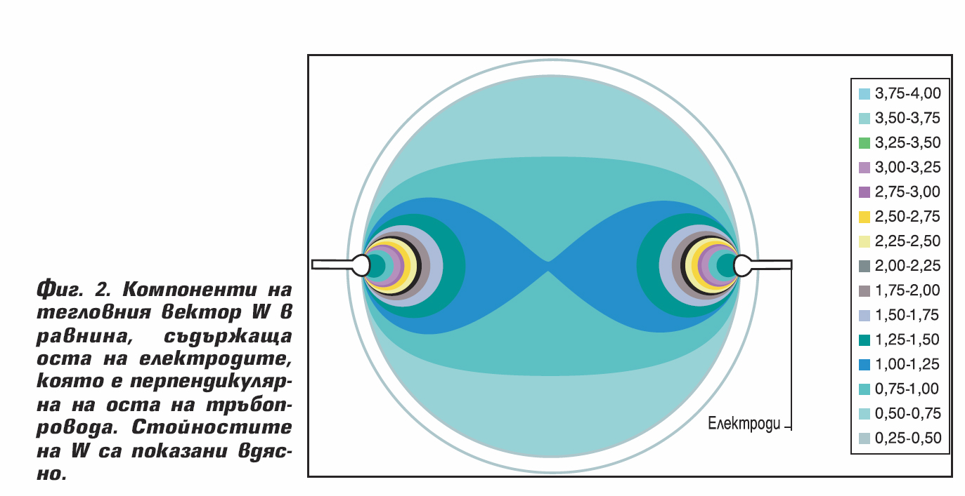 Електромагнитни разходомери