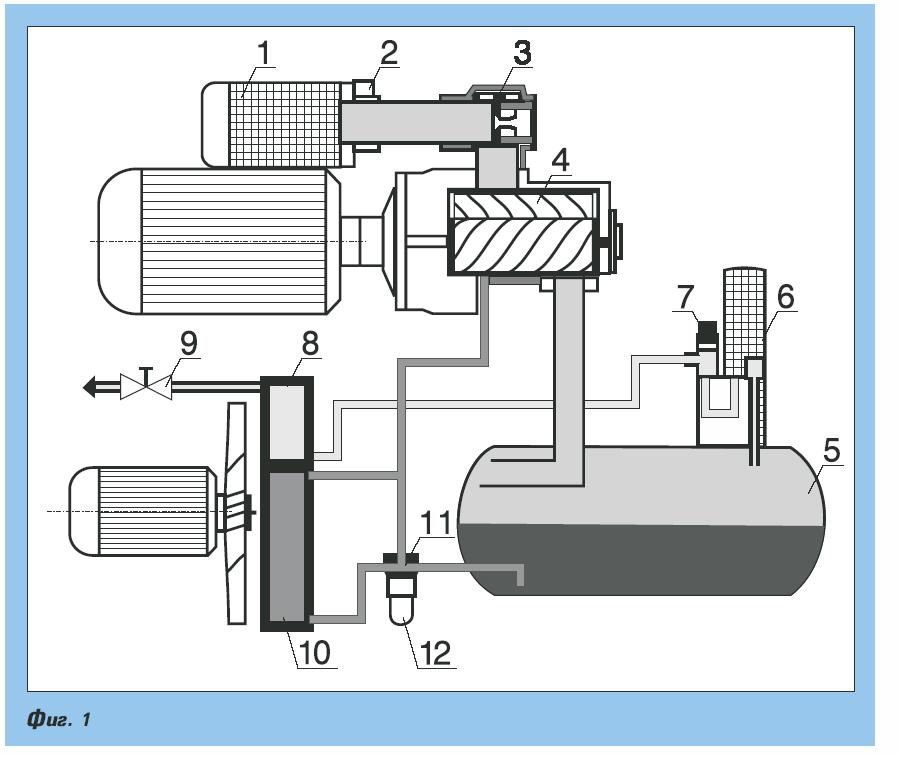 Мощни ротационни въздушни компресори