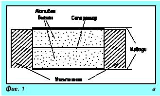 Суперкондензатори